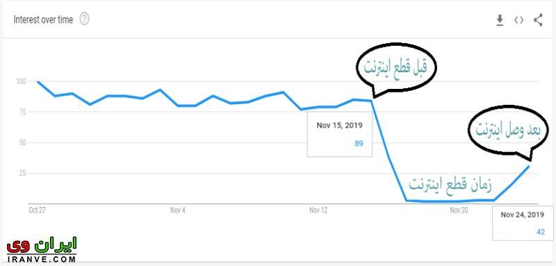 تعداد جستجو کاربران در گوگل ترند دلیلی بر عدم وصل اینترنت همراه در کشور